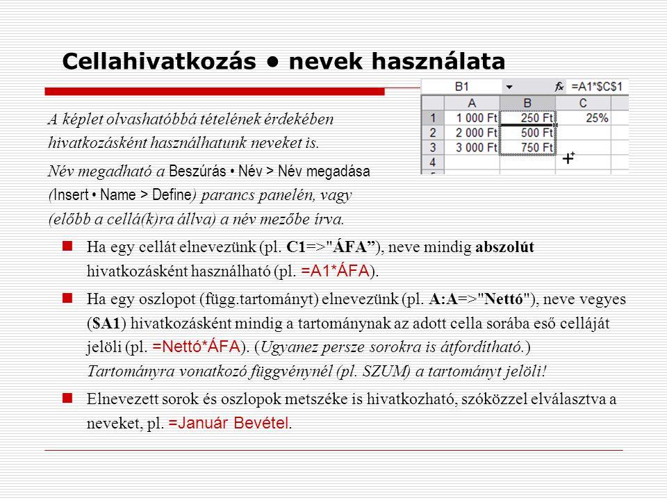 Cellahivatkozás nevek használata A képlet olvashatóbbá tételének érdekében hivatkozásként használhatunk neveket is. Név megadható a Beszúrás Név > Név