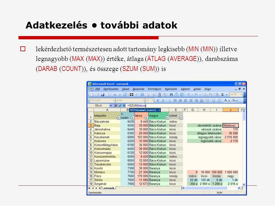 Adatkezelés további adatok  lekérdezhető természetesen adott tartomány legkisebb ( MIN ( MIN )) illetve legnagyobb ( MAX ( MAX )) értéke, átlaga ( ÁTLAG ( AVERAGE )), darabszáma ( DARAB ( COUNT )), és összege ( SZUM ( SUM )) is