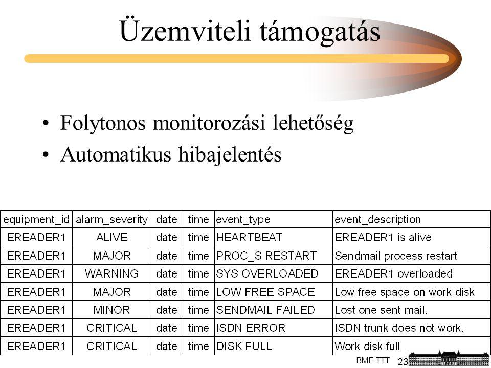 23 BME TTT Üzemviteli támogatás Folytonos monitorozási lehetőség Automatikus hibajelentés