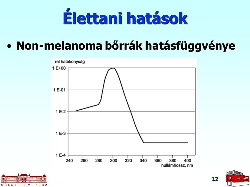 12 Élettani hatások Non-melanoma bőrrák hatásfüggvényeNon-melanoma bőrrák hatásfüggvénye