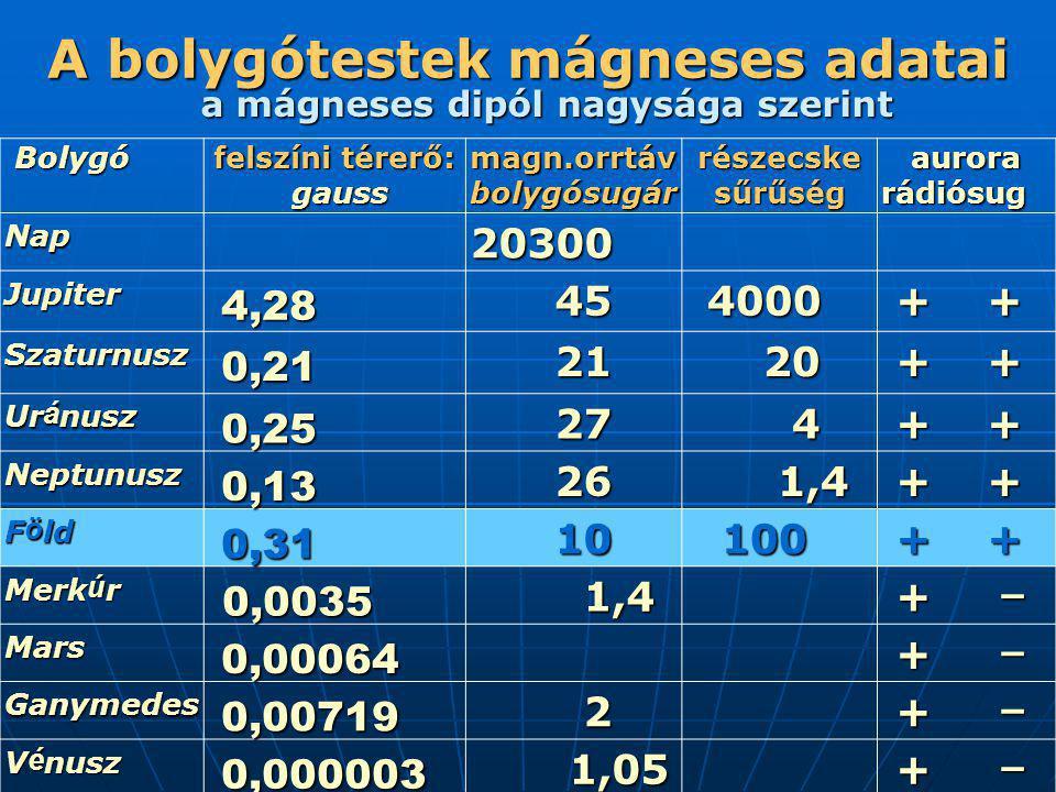 A bolygótestek mágneses adatai Bolygó Bolygó felszíni térerő: gauss magn.orrtáv bolygósugár részecske sűrűség aurora rádiósug aurora rádiósug Nap 2030