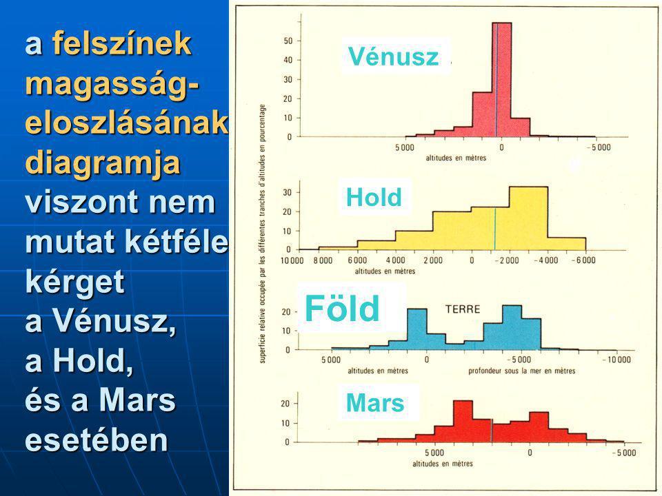a felszínek magasság- eloszlásának diagramja viszont nem mutat kétféle kérget a Vénusz, a Hold, és a Mars esetében Vénusz Hold a Föld Mars