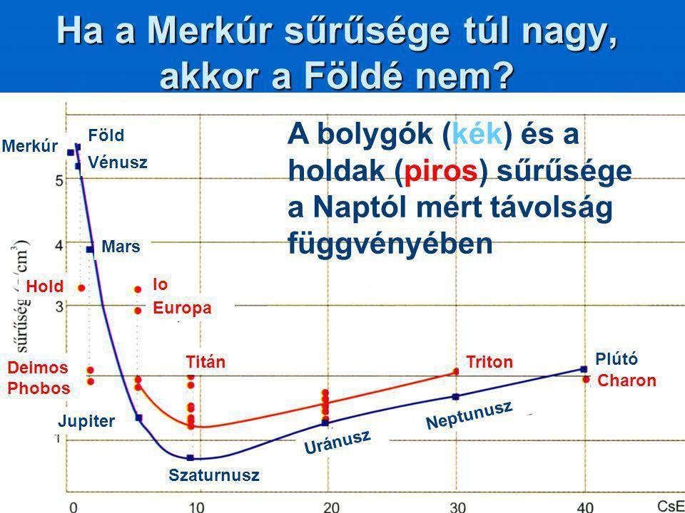 Ha a Merkúr sűrűsége túl nagy, akkor a Földé nem? Föld Vénusz Merkúr Mars Jupiter Szaturnusz Uránusz Neptunusz Plútó Charon TritonTitán Io Europa Hold