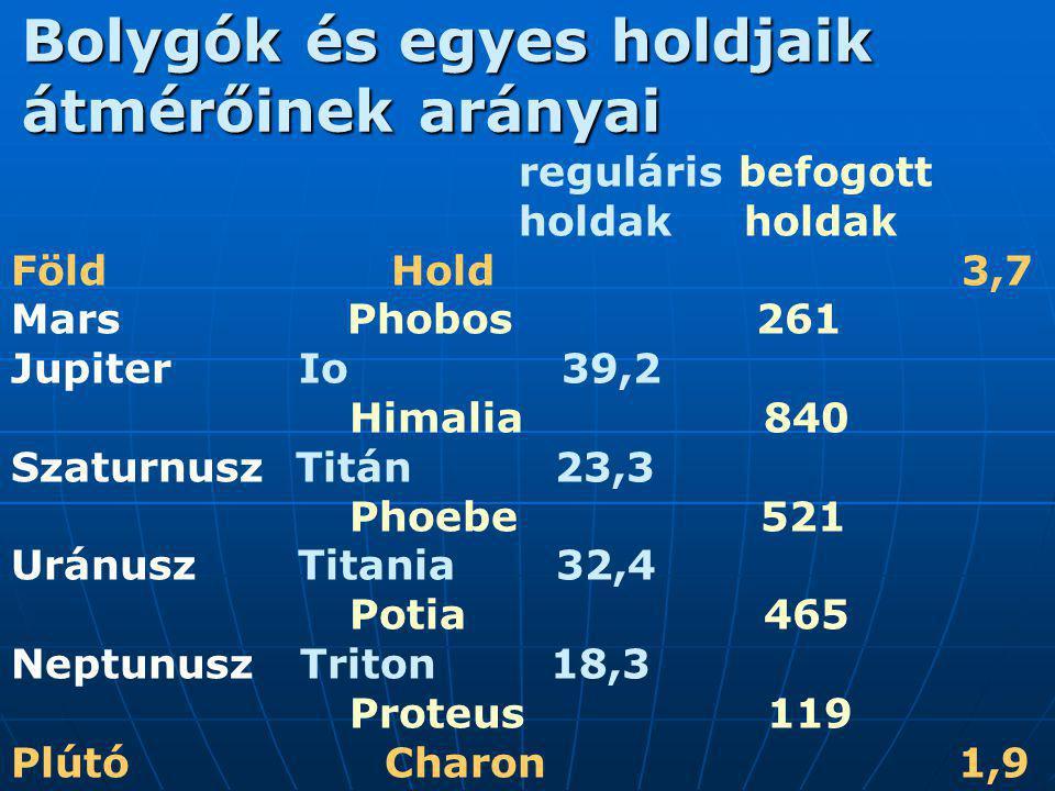 Bolygók és egyes holdjaik átmérőinek arányai reguláris befogott holdak holdak Föld Hold 3,7 Mars Phobos 261 Jupiter Io 39,2 Himalia 840 Szaturnusz Tit