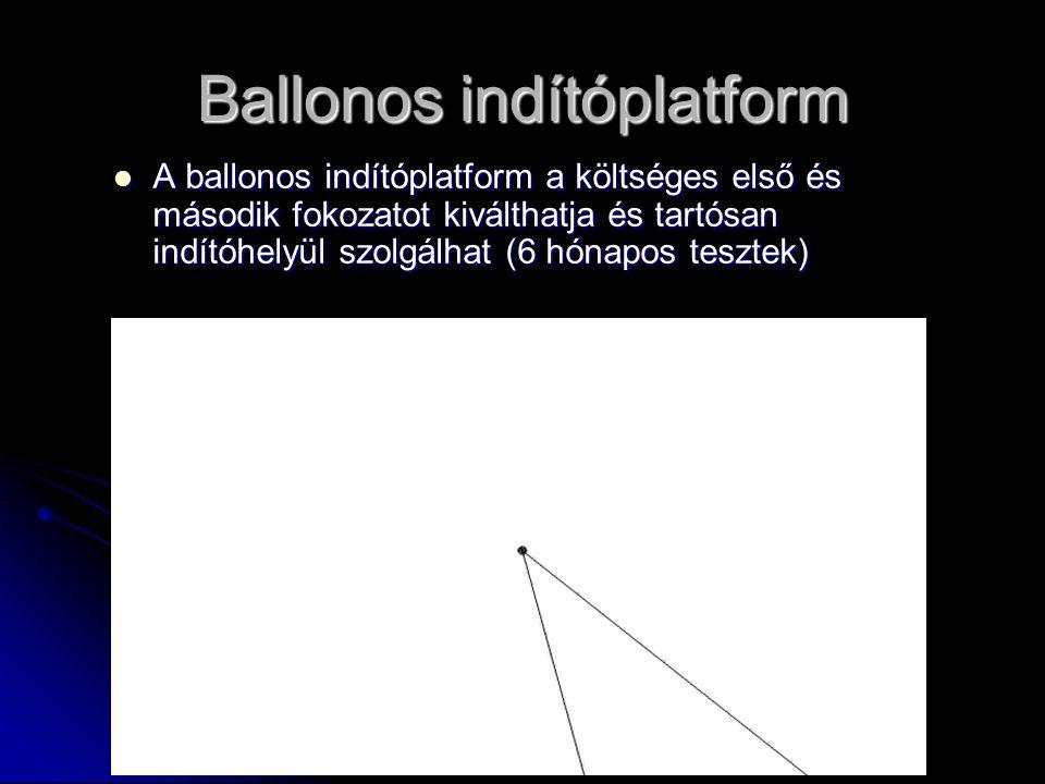 Ballonos indítóplatform A ballonos indítóplatform a költséges első és második fokozatot kiválthatja és tartósan indítóhelyül szolgálhat (6 hónapos tesztek) A ballonos indítóplatform a költséges első és második fokozatot kiválthatja és tartósan indítóhelyül szolgálhat (6 hónapos tesztek)