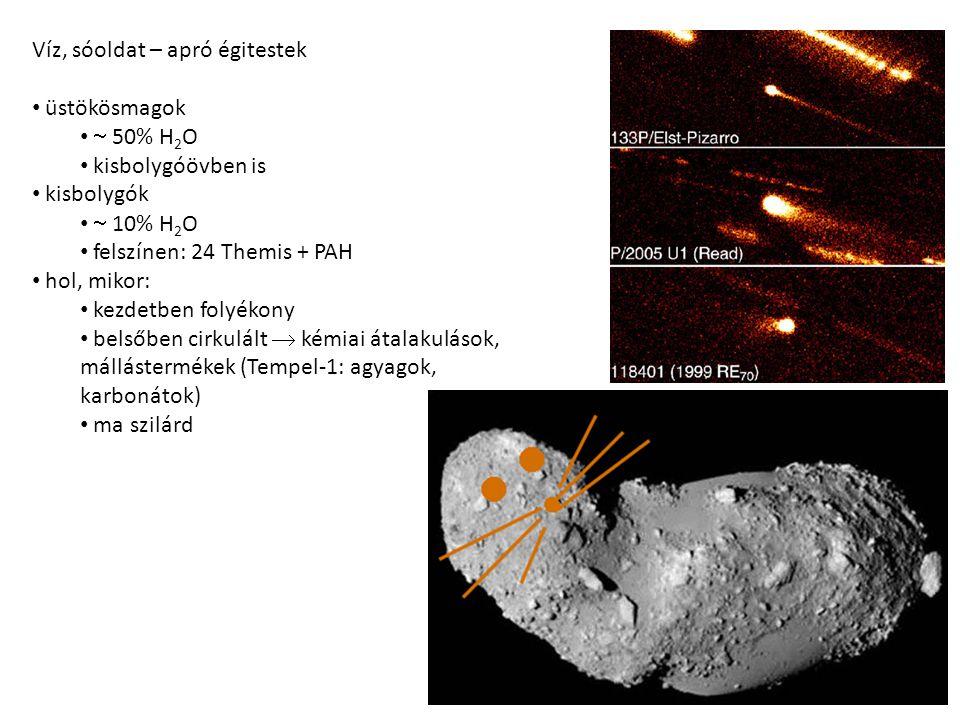 Víz, sóoldat – apró égitestek üstökösmagok  50% H 2 O Jordi Llorca Organic matter in comets kisbolygóövben is kisbolygók  10% H 2 O felszínen: 24 Th