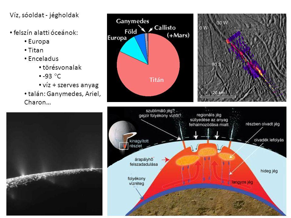 Víz, sóoldat - jégholdak felszín alatti óceánok: Europa Titan Enceladus törésvonalak -93  C víz + szerves anyag talán: Ganymedes, Ariel, Charon…