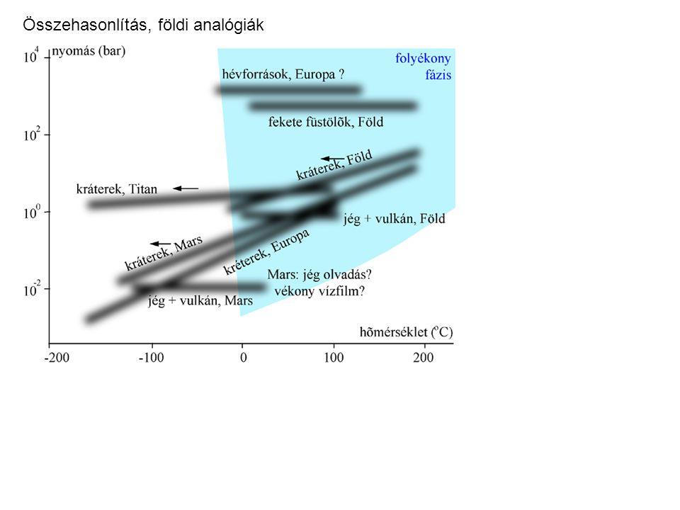Összehasonlítás, földi analógiák