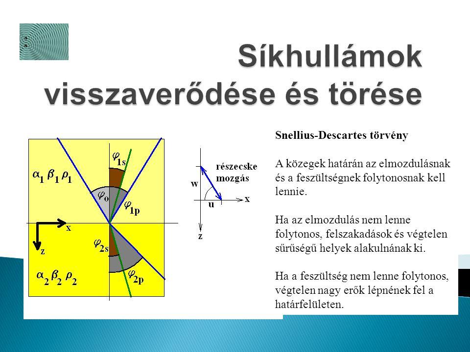 Snellius-Descartes törvény A közegek határán az elmozdulásnak és a feszültségnek folytonosnak kell lennie.