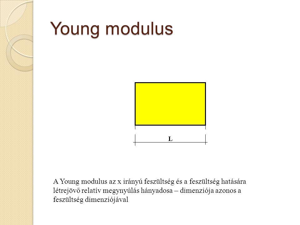 Young modulus A Young modulus az x irányú feszültség és a feszültség hatására létrejövő relatív megynyúlás hányadosa – dimenziója azonos a feszültség