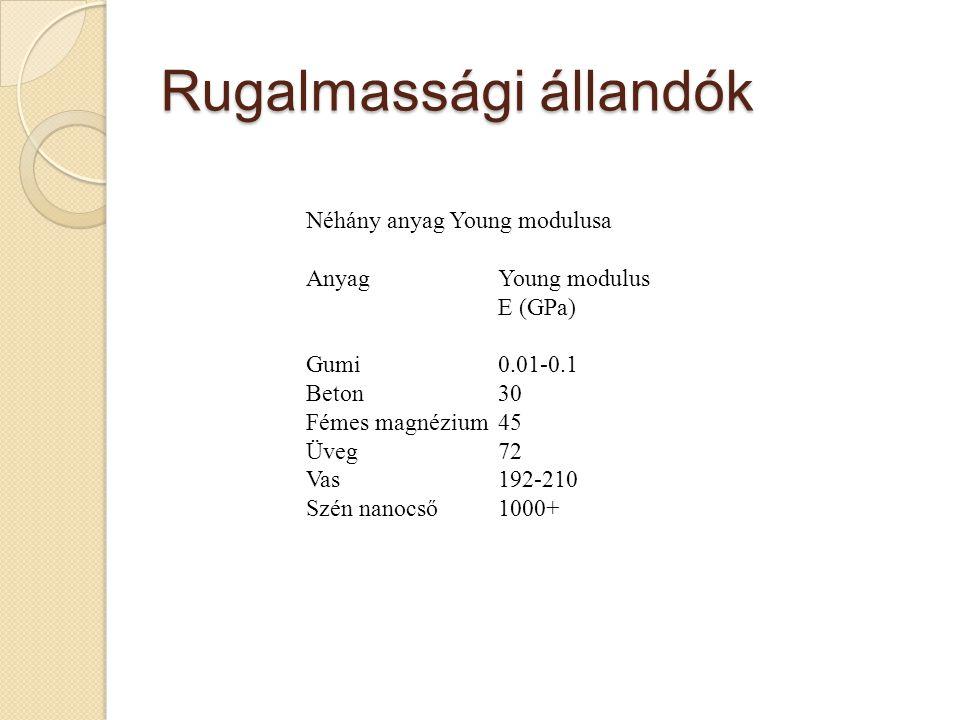 Rugalmassági állandók Néhány anyag Young modulusa AnyagYoung modulus E (GPa) Gumi0.01-0.1 Beton30 Fémes magnézium45 Üveg72 Vas192-210 Szén nanocső1000