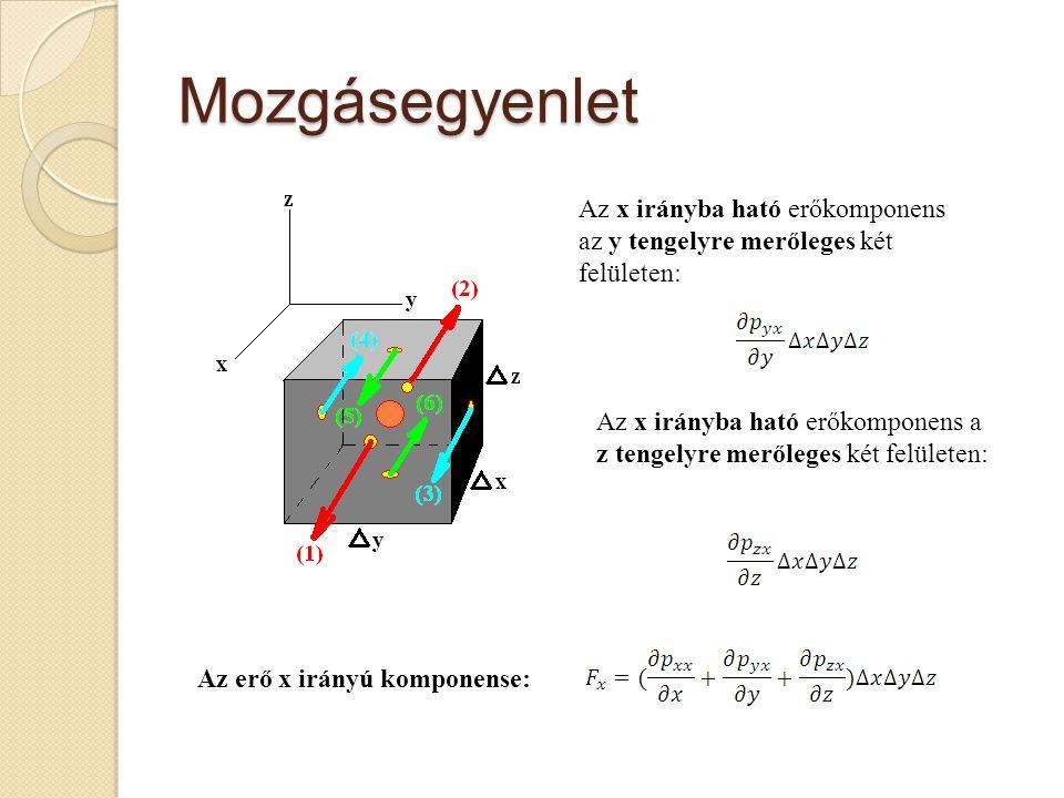 Mozgásegyenlet Az x irányba ható erőkomponens az y tengelyre merőleges két felületen: Az x irányba ható erőkomponens a z tengelyre merőleges két felül