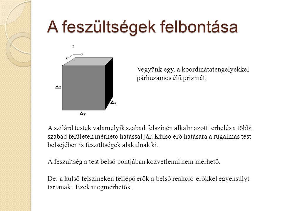 Mozgásegyenlet Newton második axiómája : erő = gyorsulás x tömeg Vizsgáljuk a rugalmas közeg egy kis, Δx, Δy, Δz oldalhosszúságú prizmáját.