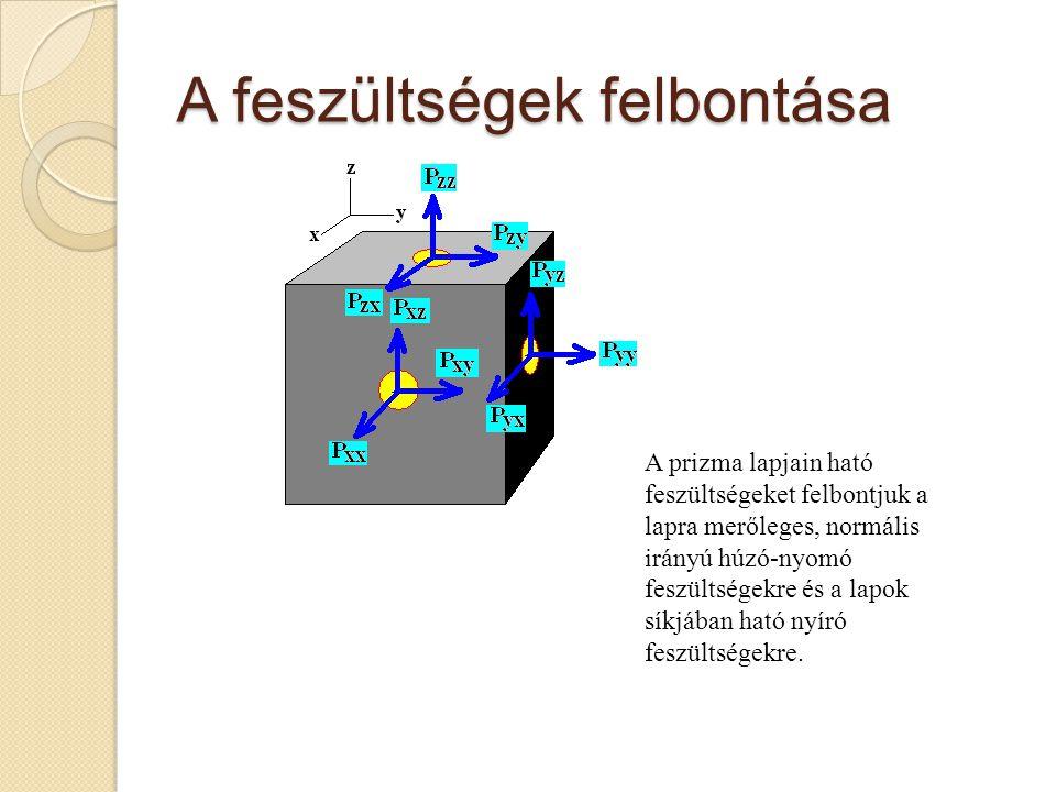 Mozgásegyenlet ERŐ Tételezzük fel, hogy a prizmára ható F erő kizárólag rugalmas feszültségekből származik.
