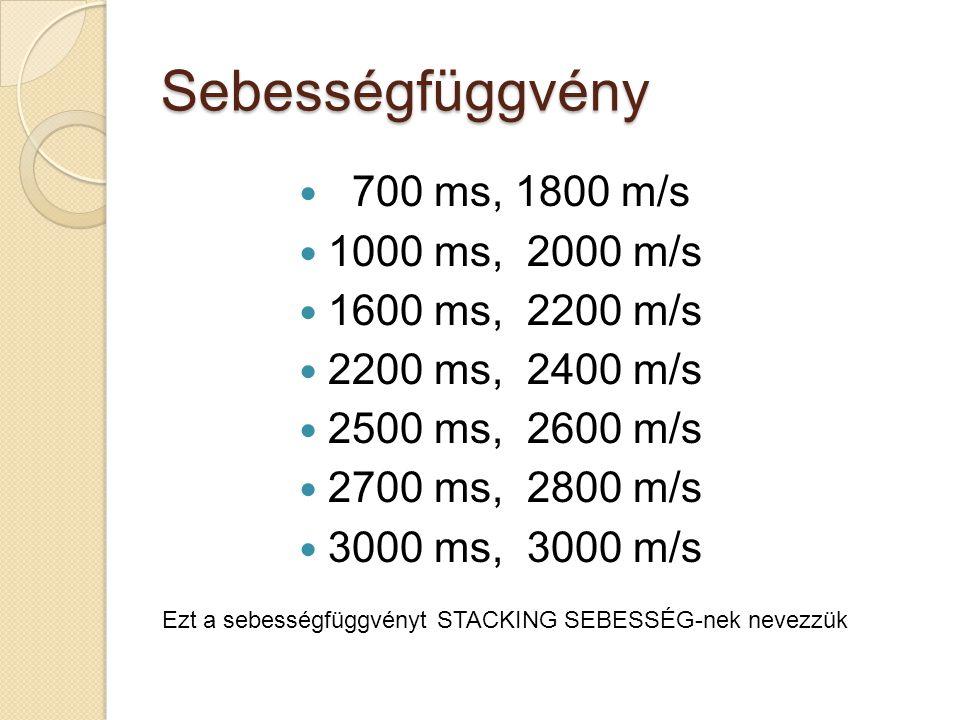 Sebességfüggvény 700 ms, 1800 m/s 1000 ms, 2000 m/s 1600 ms, 2200 m/s 2200 ms, 2400 m/s 2500 ms, 2600 m/s 2700 ms, 2800 m/s 3000 ms, 3000 m/s Ezt a sebességfüggvényt STACKING SEBESSÉG-nek nevezzük