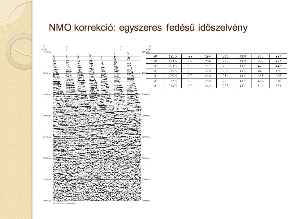 NMO korrekció: egyszeres fedésű időszelvény