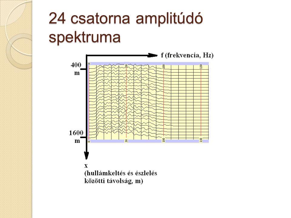 24 csatorna amplitúdó spektruma