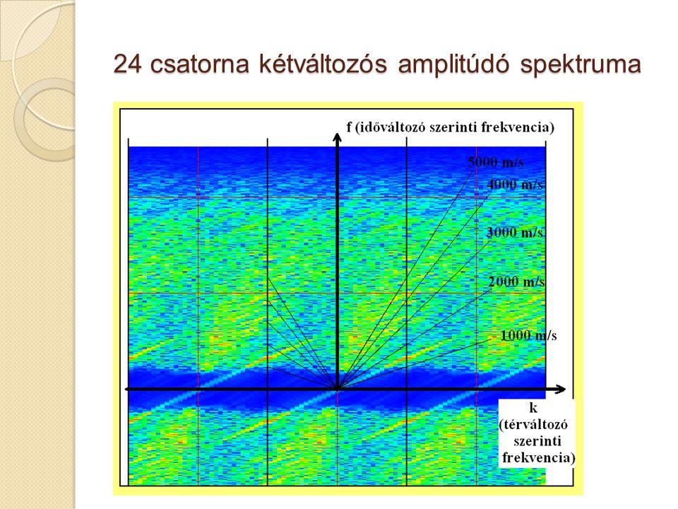 24 csatorna kétváltozós amplitúdó spektruma