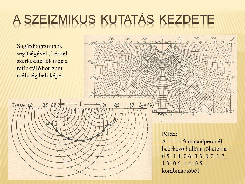 Sugárdiagrammok segítségével, kézzel szerkesztették meg a reflektáló horizont mélység beli képét Példa: A t = 1.9 másodpercnél beérkező hullám jöhetet