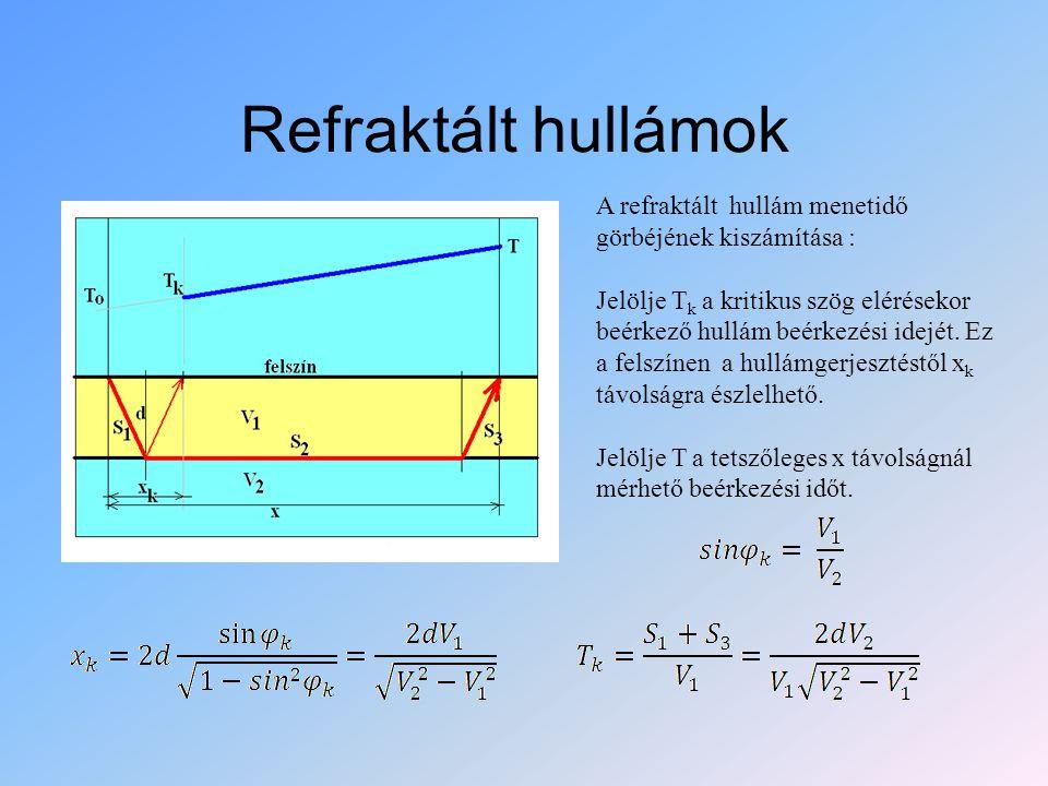 Refraktált hullámok A refraktált hullám menetidő görbéjének kiszámítása : Jelölje T k a kritikus szög elérésekor beérkező hullám beérkezési idejét. Ez