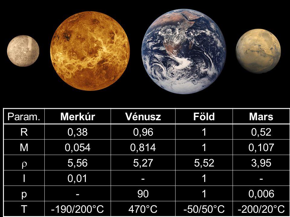 Param.MerkúrVénuszFöldMars R0,380,9610,52 M0,0540,81410,107  5,565,275,523,95 I0,01-1- p-9010,006 T-190/200°C470°C-50/50°C-200/20°C