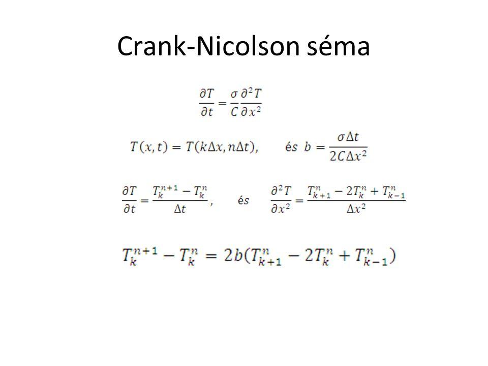 Crank-Nicolson séma