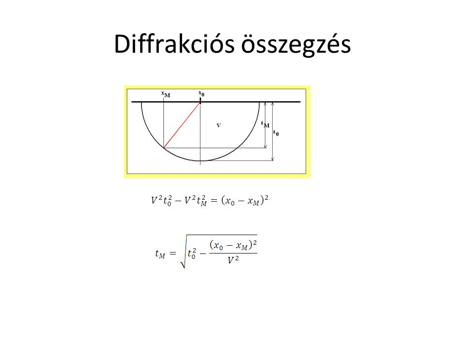 A fordított megközelítés hiperbólát eredményez Ezért nevezik diffrakciós hiperbola szerinti összegzésnek.