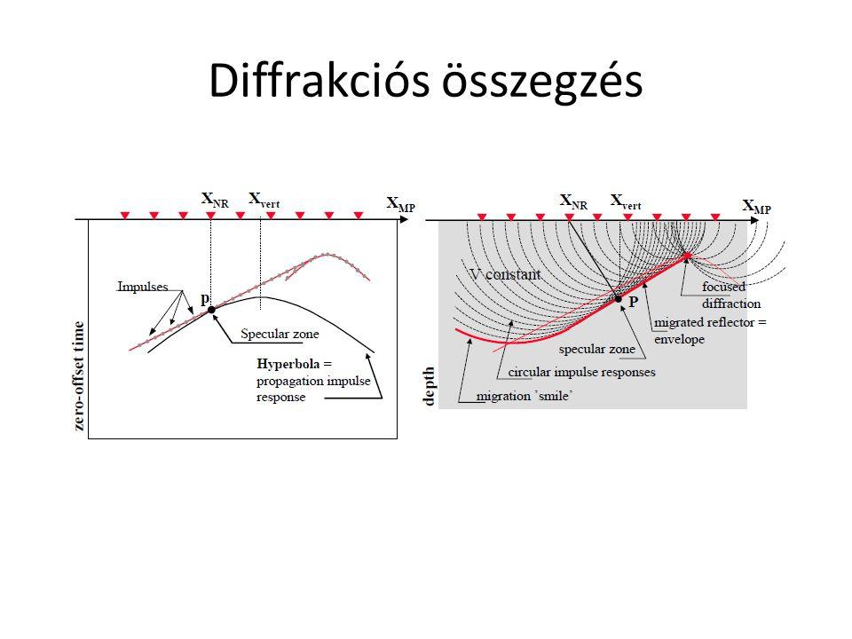 Diffrakciós összegzés