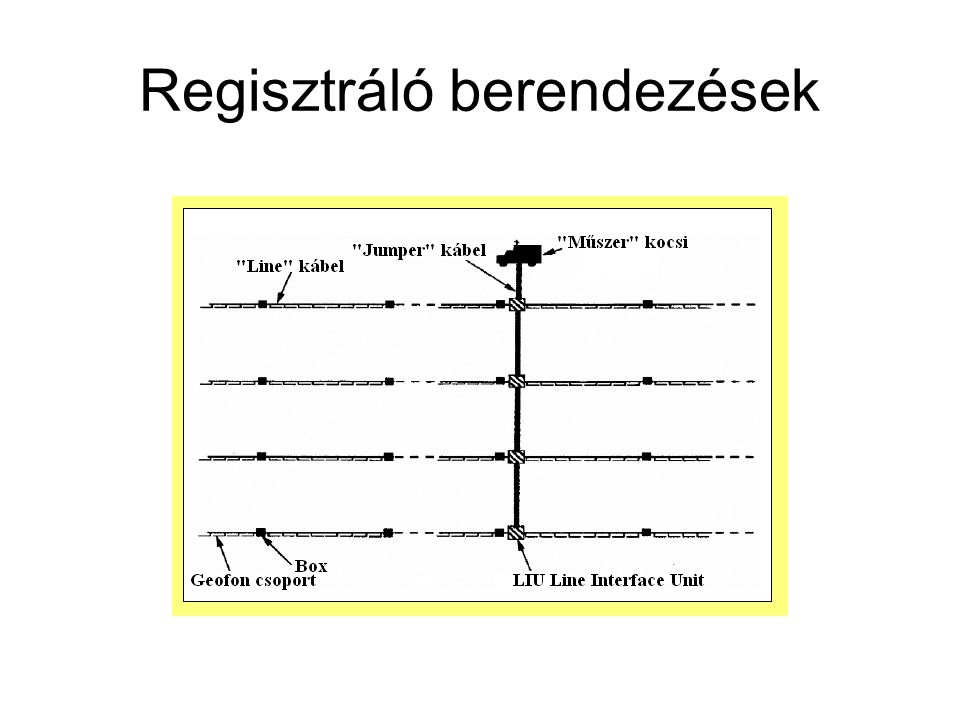 Regisztráló berendezések