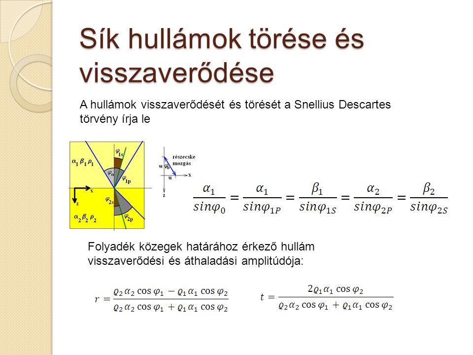 Sík hullámok törése és visszaverődése A hullámok visszaverődését és törését a Snellius Descartes törvény írja le Folyadék közegek határához érkező hullám visszaverődési és áthaladási amplitúdója: