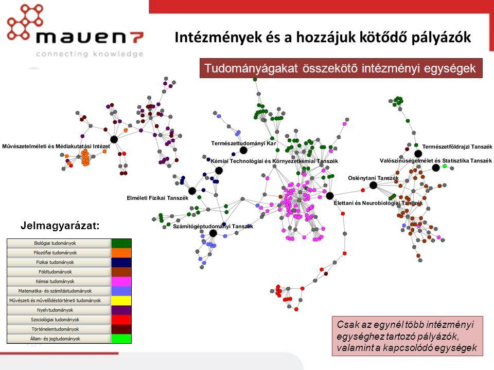 Intézmények és a hozzájuk kötődő pályázók Jelmagyarázat: Csak az egynél több intézményi egységhez tartozó pályázók, valamint a kapcsolódó egységek Tudományágakat összekötő intézményi egységek