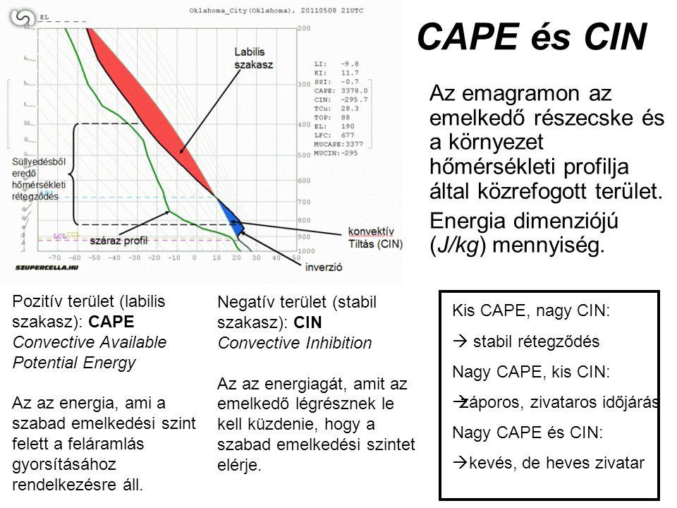 CAPE és CIN Az emagramon az emelkedő részecske és a környezet hőmérsékleti profilja által közrefogott terület. Energia dimenziójú (J/kg) mennyiség. Po
