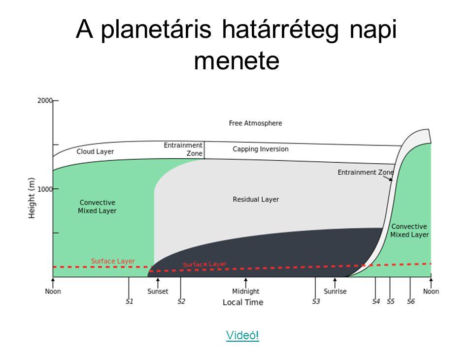 A planetáris határréteg napi menete Videó!