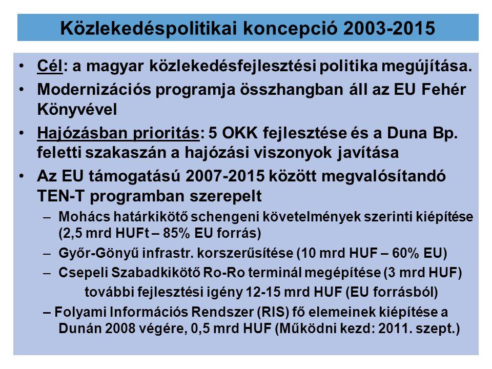 Közlekedéspolitikai koncepció 2003-2015 Cél: a magyar közlekedésfejlesztési politika megújítása. Modernizációs programja összhangban áll az EU Fehér K
