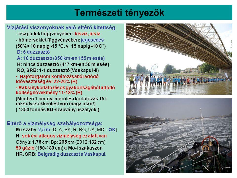 Természeti tényezők Vízjárási viszonyoknak való eltérő kitettség - csapadék függvényében: kisvíz, árvíz - hőmérséklet függvényében: jegesedés (50%< 10