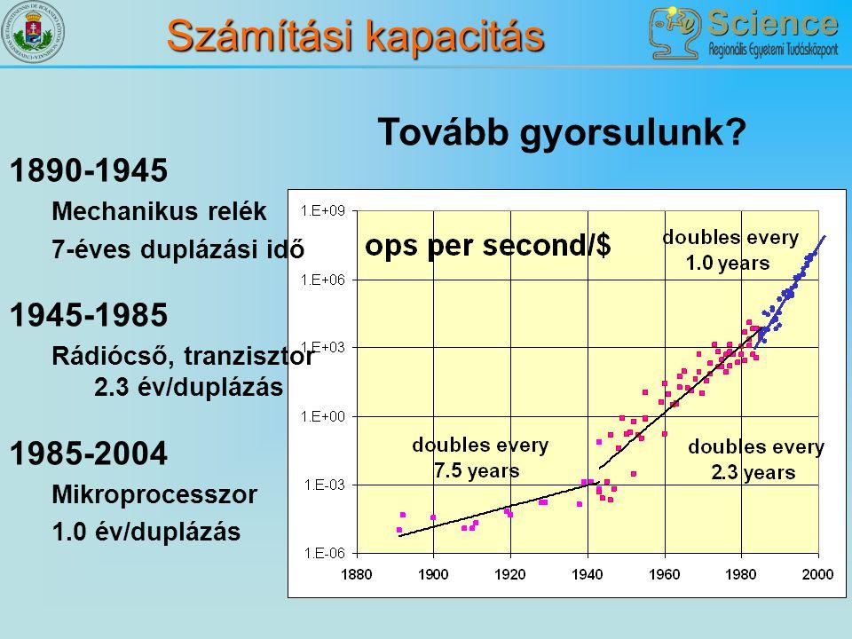 Számítási kapacitás Tovább gyorsulunk? 1890-1945 Mechanikus relék 7-éves duplázási idő 1945-1985 Rádiócső, tranzisztor 2.3 év/duplázás 1985-2004 Mikro