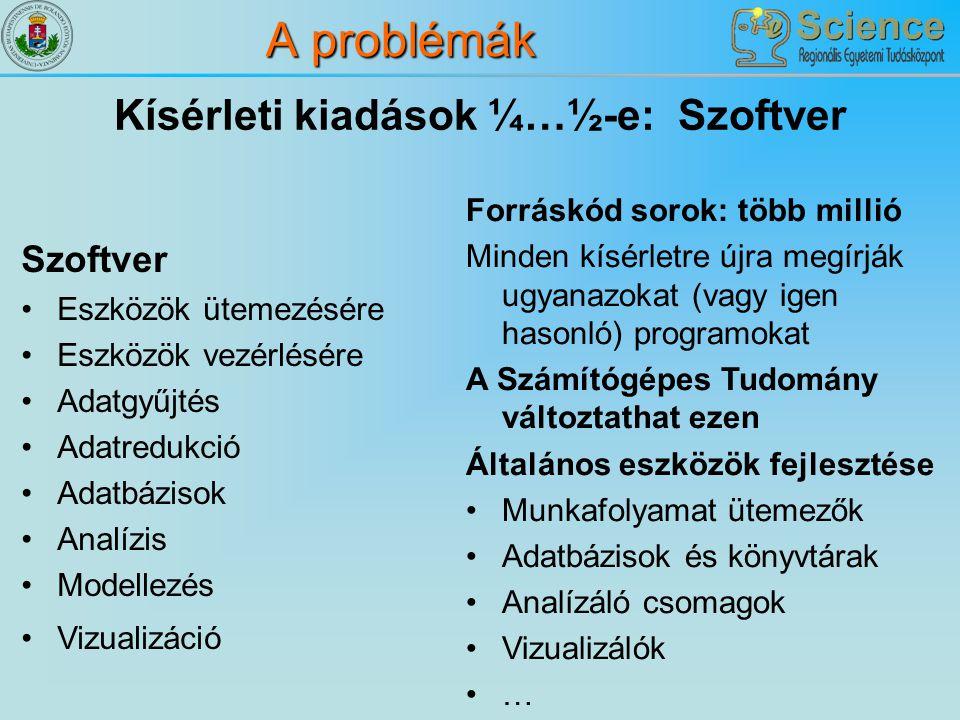 A problémák Kísérleti kiadások ¼…½-e: Szoftver Szoftver Eszközök ütemezésére Eszközök vezérlésére Adatgyűjtés Adatredukció Adatbázisok Analízis Modell