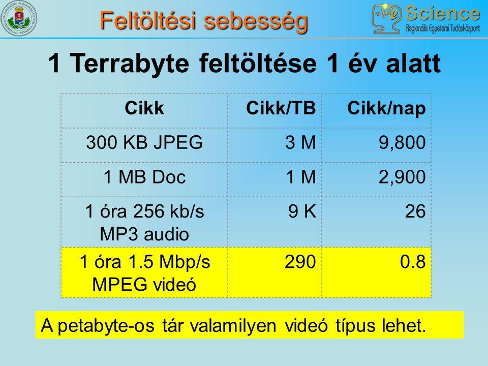 Feltöltési sebesség 1 Terrabyte feltöltése 1 év alatt CikkCikk/TBCikk/nap 300 KB JPEG3 M9,800 1 MB Doc1 M2,900 1 óra 256 kb/s MP3 audio 9 K26 1 óra 1.