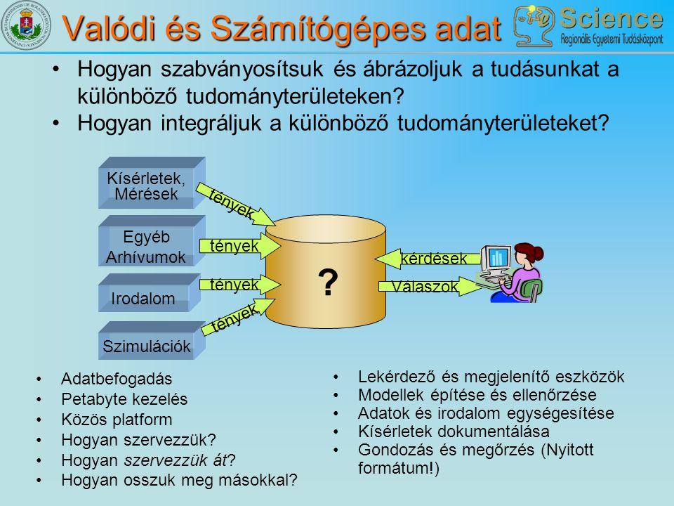 A problémák Kísérleti kiadások ¼…½-e: Szoftver Szoftver Eszközök ütemezésére Eszközök vezérlésére Adatgyűjtés Adatredukció Adatbázisok Analízis Modellezés Vizualizáció Forráskód sorok: több millió Minden kísérletre újra megírják ugyanazokat (vagy igen hasonló) programokat A Számítógépes Tudomány változtathat ezen Általános eszközök fejlesztése Munkafolyamat ütemezők Adatbázisok és könyvtárak Analízáló csomagok Vizualizálók …