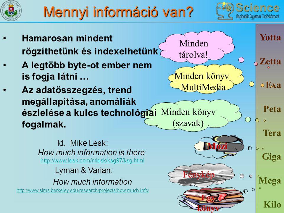 Mennyi információ van? Yotta Zetta Exa Peta Tera Giga Mega Kilo Egy könyv Minden könyv (szavak) Mozi Minden könyv MultiMedia Minden tárolva! Fénykép H