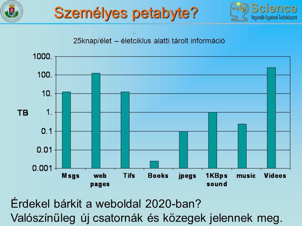 Személyes petabyte? Érdekel bárkit a weboldal 2020-ban? Valószínűleg új csatornák és közegek jelennek meg. 25knap/élet – életciklus alatti tárolt info