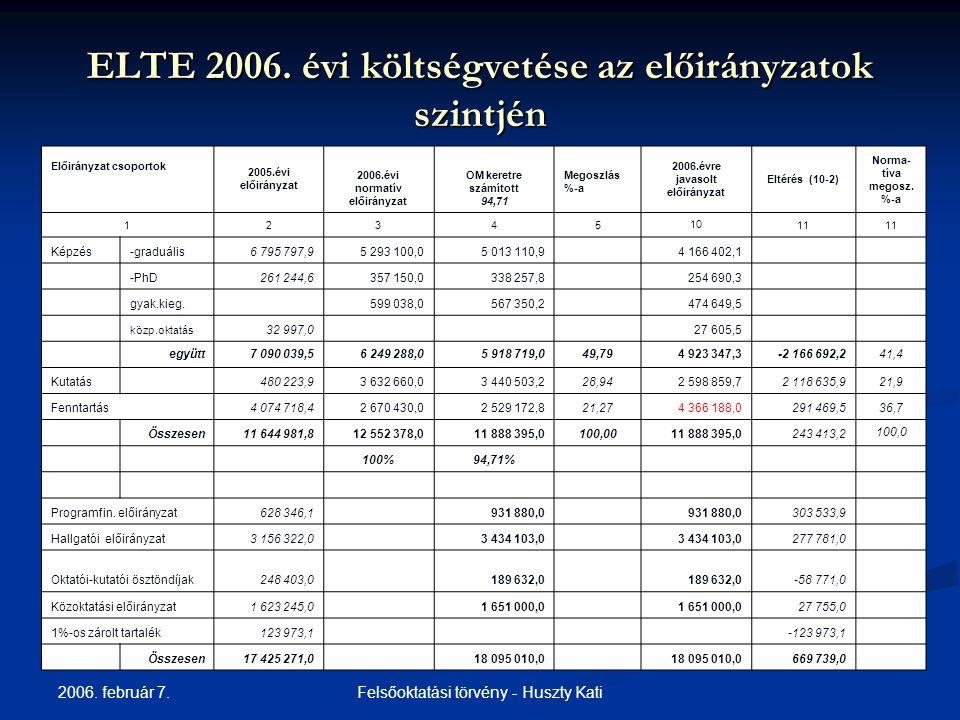 2006. február 7. Felsőoktatási törvény - Huszty Kati ELTE 2006.