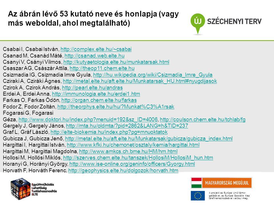 Az ábrán lévő 53 kutató neve és honlapja (vagy más weboldal, ahol megtalálható) Csabai I, Csabai István, http://complex.elte.hu/~csabaihttp://complex.elte.hu/~csabai Csanad M, Csanád Máté, http://csanad.web.elte.huhttp://csanad.web.elte.hu Csanyi V, Csányi Vilmos, http://kutyaetologia.elte.hu/munkatarsak.htmlhttp://kutyaetologia.elte.hu/munkatarsak.html Csaszar AG, Császár Attila, http://theop11.chem.elte.huhttp://theop11.chem.elte.hu Csizmadia IG, Csizmadia Imre Gyula, http://hu.wikipedia.org/wiki/Csizmadia_Imre_Gyulahttp://hu.wikipedia.org/wiki/Csizmadia_Imre_Gyula Cziraki A, Cziráki Ágnes, http://metal.elte.hu/aft.elte.hu/Munkatarsak_HU.html#nyugdijasokhttp://metal.elte.hu/aft.elte.hu/Munkatarsak_HU.html#nyugdijasok Czirok A, Czirok András, http://pearl.elte.hu/andrashttp://pearl.elte.hu/andras Erdei A, Erdei Anna, http://immunologia.elte.hu/erdei1.htmhttp://immunologia.elte.hu/erdei1.htm Farkas O, Farkas Ödön, http://organ.chem.elte.hu/farkashttp://organ.chem.elte.hu/farkas Fodor Z, Fodor Zoltán, http://theorphys.elte.hu/hu/ Munkat%C3%A1rsakhttp://theorphys.elte.hu/hu/ Munkat%C3%A1rsak Fogarasi G, Fogarasi Géza, http://www.doktori.hu/index.php menuid=192&sz_ID=4006, http://coulson.chem.elte.hu/tchlab/fghttp://www.doktori.hu/index.php menuid=192&sz_ID=4006http://coulson.chem.elte.hu/tchlab/fg Gergely J, Gergely János, http://mta.hu/oldmta/ pid=2862&LANG=h&TID=237http://mta.hu/oldmta/ pid=2862&LANG=h&TID=237 Graf L, Gráf László, http://elte-biokemia.hu/index.php pg=mnuoktatokhttp://elte-biokemia.hu/index.php pg=mnuoktatok Gubicza J, Gubicza Jenő, http://metal.elte.hu/aft.elte.hu/Munkatarsak/gubicza/gubicza_index.htmlhttp://metal.elte.hu/aft.elte.hu/Munkatarsak/gubicza/gubicza_index.html Hargittai I, Hargittai István, http://www.kfki.hu/chemonet/osztaly/kemia/hargittai.htmlhttp://www.kfki.hu/chemonet/osztaly/kemia/hargittai.html Hargittai M, Hargittai Magdolna, http://www.amkcs.ch.bme.hu/HM/hm.htmlhttp://www.amkcs.ch.bme.hu/HM/hm.html Hollosi M, Hollósi Miklós, htt