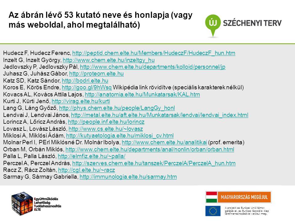 Hudecz F, Hudecz Ferenc, http://peptid.chem.elte.hu/Members/HudeczF/HudeczF_hun.htmhttp://peptid.chem.elte.hu/Members/HudeczF/HudeczF_hun.htm Inzelt G, Inzelt György, http://www.chem.elte.hu/inzeltgy_huhttp://www.chem.elte.hu/inzeltgy_hu Jedlovszky P, Jedlovszky Pál, http://www.chem.elte.hu/departments/kolloid/personnel/jphttp://www.chem.elte.hu/departments/kolloid/personnel/jp Juhasz G, Juhász Gábor, http://proteom.elte.huhttp://proteom.elte.hu Katz SD, Katz Sándor, http://bodri.elte.huhttp://bodri.elte.hu Koros E, Körös Endre, http://goo.gl/9hWsq Wikipédia link rövidítve (speciális karakterek nélkül)http://goo.gl/9hWsq Kovacs AL, Kovács Attila Lajos, http://anatomia.elte.hu/Munkatarsak/KAL.htmhttp://anatomia.elte.hu/Munkatarsak/KAL.htm Kurti J, Kürti Jenő, http://virag.elte.hu/kurtihttp://virag.elte.hu/kurti Lang G, Láng Győző, http://phys.chem.elte.hu/people/LangGy_honlhttp://phys.chem.elte.hu/people/LangGy_honl Lendvai J, Lendvai János, http://metal.elte.hu/aft.elte.hu/Munkatarsak/lendvai/lendvai_index.htmlhttp://metal.elte.hu/aft.elte.hu/Munkatarsak/lendvai/lendvai_index.html Lorincz A, Lőricz András, http://people.inf.elte.hu/lorinczhttp://people.inf.elte.hu/lorincz Lovasz L, Lovász László, http://www.cs.elte.hu/~lovaszhttp://www.cs.elte.hu/~lovasz Miklosi A, Miklósi Ádám, http://kutyaetologia.elte.hu/miklosi_cv.htmlhttp://kutyaetologia.elte.hu/miklosi_cv.html Molnar Perl I, PErl Miklósné Dr.