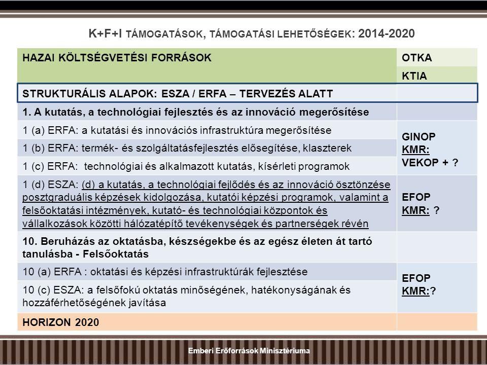 K+F+I TÁMOGATÁSOK, TÁMOGATÁSI LEHETŐSÉGEK : 2014-2020 Emberi Erőforrások Minisztériuma HAZAI KÖLTSÉGVETÉSI FORRÁSOKOTKA KTIA STRUKTURÁLIS ALAPOK: ESZA