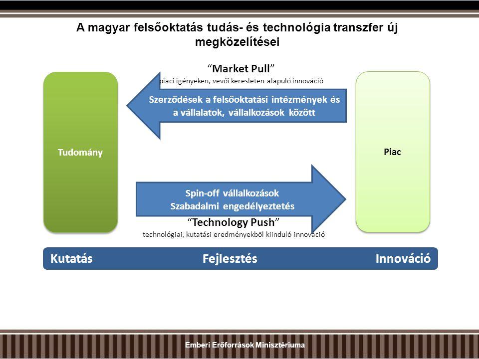 A magyar felsőoktatás tudás- és technológia transzfer új megközelítései Tudomány Piac Spin-off vállalkozások Szabadalmi engedélyeztetés Szerződések a felsőoktatási intézmények és a vállalatok, vállalkozások között Market Pull piaci igényeken, vevői keresleten alapuló innováció Technology Push technológiai, kutatási eredményekből kiinduló innováció Kutatás Fejlesztés Innováció Emberi Erőforrások Minisztériuma