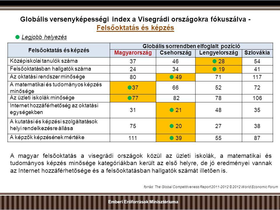 Globális versenyképességi index a Visegrádi országokra fókuszálva - Felsőoktatás és képzés Felsőoktatás és képzés Globális sorrendben elfoglalt pozíció MagyarországCsehországLengyelországSzlovákia Középiskolai tanulók száma 3746  2854 Felsőoktatásban hallgatók száma 2434  1941 Az oktatási rendszer minősége 80  4971117 A matematikai és tudományos képzés minősége  37665272 Az üzleti iskolák minősége  77 8278106 Internet hozzáférhetőség az oktatási egységekben 31  214835 A kutatási és képzési szolgáltatások helyi rendelkezésre állása 75  202738 A képzők képzésének mértéke 111  395587  Legjobb helyezés forrás: The Global Competitiveness Report 2011-2012 © 2012 World Economic Forum A magyar felsőoktatás a visegrádi országok közül az üzleti iskolák, a matematikai és tudományos képzés minősége kategóriákban került az első helyre, de jó eredményei vannak az Internet hozzáférhetősége és a felsőoktatásban hallgatók számát illetően is.