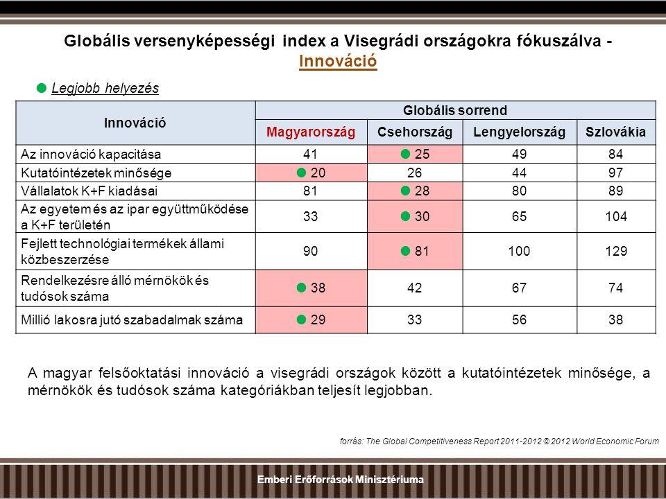 Globális versenyképességi index a Visegrádi országokra fókuszálva - Innováció Innováció Globális sorrend MagyarországCsehországLengyelországSzlovákia Az innováció kapacitása41  254984 Kutatóintézetek minősége  20264497 Vállalatok K+F kiadásai81  288089 Az egyetem és az ipar együttműködése a K+F területén 33  3065104 Fejlett technológiai termékek állami közbeszerzése 90  81100129 Rendelkezésre álló mérnökök és tudósok száma  38426774 Millió lakosra jutó szabadalmak száma  29335638  Legjobb helyezés forrás: The Global Competitiveness Report 2011-2012 © 2012 World Economic Forum A magyar felsőoktatási innováció a visegrádi országok között a kutatóintézetek minősége, a mérnökök és tudósok száma kategóriákban teljesít legjobban.
