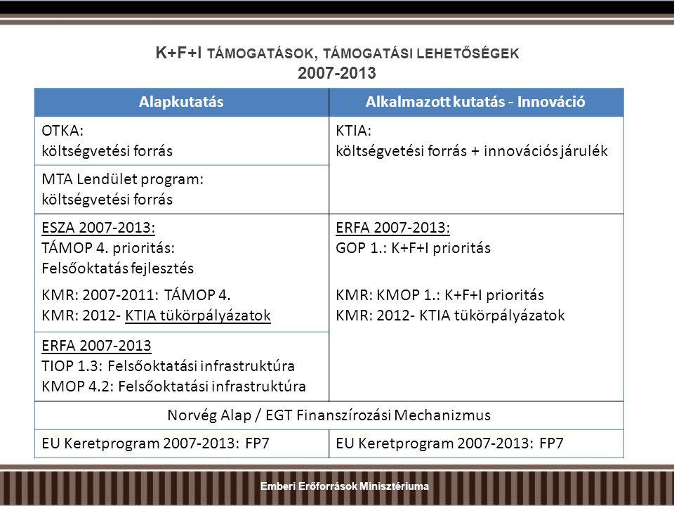 K+F+I TÁMOGATÁSOK, TÁMOGATÁSI LEHETŐSÉGEK 2007-2013 AlapkutatásAlkalmazott kutatás - Innováció OTKA: költségvetési forrás KTIA: költségvetési forrás + innovációs járulék MTA Lendület program: költségvetési forrás ESZA 2007-2013: TÁMOP 4.