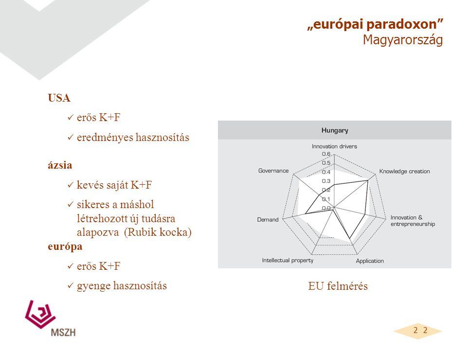"""2 2 """"európai paradoxon Magyarország USA erős K+F eredményes hasznosítás ázsia kevés saját K+F sikeres a máshol létrehozott új tudásra alapozva (Rubik kocka) európa erős K+F gyenge hasznosítás EU felmérés"""